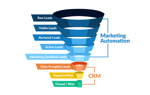 reports-Sales-funnels